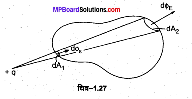 MP Board Class 12th Physics Important Questions Chapter 1 वैद्युत आवेश तथा क्षेत्र 10