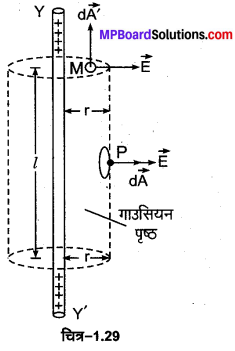 MP Board Class 12th Physics Important Questions Chapter 1 वैद्युत आवेश तथा क्षेत्र 12