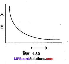 MP Board Class 12th Physics Important Questions Chapter 1 वैद्युत आवेश तथा क्षेत्र 14