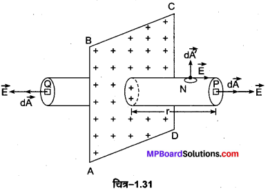 MP Board Class 12th Physics Important Questions Chapter 1 वैद्युत आवेश तथा क्षेत्र 15