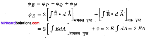 MP Board Class 12th Physics Important Questions Chapter 1 वैद्युत आवेश तथा क्षेत्र 16