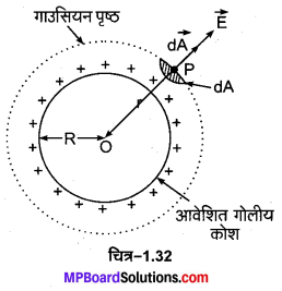 MP Board Class 12th Physics Important Questions Chapter 1 वैद्युत आवेश तथा क्षेत्र 17
