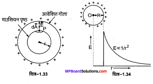MP Board Class 12th Physics Important Questions Chapter 1 वैद्युत आवेश तथा क्षेत्र 18