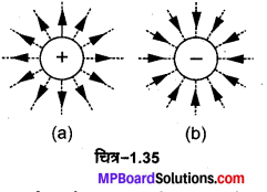 MP Board Class 12th Physics Important Questions Chapter 1 वैद्युत आवेश तथा क्षेत्र 20