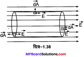 MP Board Class 12th Physics Important Questions Chapter 1 वैद्युत आवेश तथा क्षेत्र 21