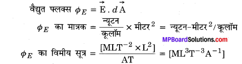 MP Board Class 12th Physics Important Questions Chapter 1 वैद्युत आवेश तथा क्षेत्र 28