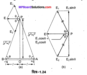 MP Board Class 12th Physics Important Questions Chapter 1 वैद्युत आवेश तथा क्षेत्र 4