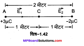 MP Board Class 12th Physics Important Questions Chapter 1 वैद्युत आवेश तथा क्षेत्र 56