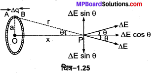 MP Board Class 12th Physics Important Questions Chapter 1 वैद्युत आवेश तथा क्षेत्र 6