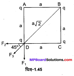 MP Board Class 12th Physics Important Questions Chapter 1 वैद्युत आवेश तथा क्षेत्र 66