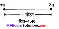 MP Board Class 12th Physics Important Questions Chapter 1 वैद्युत आवेश तथा क्षेत्र 69
