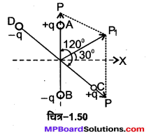 MP Board Class 12th Physics Important Questions Chapter 1 वैद्युत आवेश तथा क्षेत्र 81