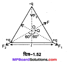 MP Board Class 12th Physics Important Questions Chapter 1 वैद्युत आवेश तथा क्षेत्र 83
