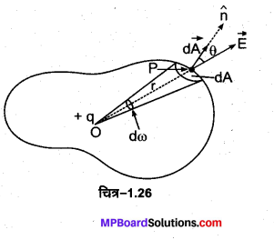 MP Board Class 12th Physics Important Questions Chapter 1 वैद्युत आवेश तथा क्षेत्र 9