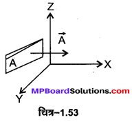 MP Board Class 12th Physics Important Questions Chapter 1 वैद्युत आवेश तथा क्षेत्र 90