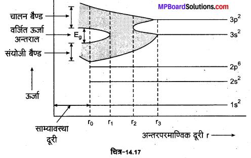 MP Board Class 12th Physics Important Questions Chapter 14 अर्द्धचालक इलेक्ट्रॉनिकी पदार्थ युक्तियाँ तथा सरल परिपथ 1