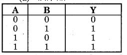 MP Board Class 12th Physics Important Questions Chapter 14 अर्द्धचालक इलेक्ट्रॉनिकी पदार्थ युक्तियाँ तथा सरल परिपथ 105