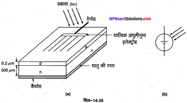 MP Board Class 12th Physics Important Questions Chapter 14 अर्द्धचालक इलेक्ट्रॉनिकी पदार्थ युक्तियाँ तथा सरल परिपथ 15