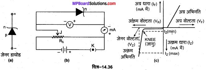 MP Board Class 12th Physics Important Questions Chapter 14 अर्द्धचालक इलेक्ट्रॉनिकी पदार्थ युक्तियाँ तथा सरल परिपथ 16