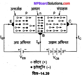 MP Board Class 12th Physics Important Questions Chapter 14 अर्द्धचालक इलेक्ट्रॉनिकी पदार्थ युक्तियाँ तथा सरल परिपथ 19