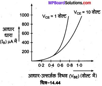 MP Board Class 12th Physics Important Questions Chapter 14 अर्द्धचालक इलेक्ट्रॉनिकी पदार्थ युक्तियाँ तथा सरल परिपथ 23