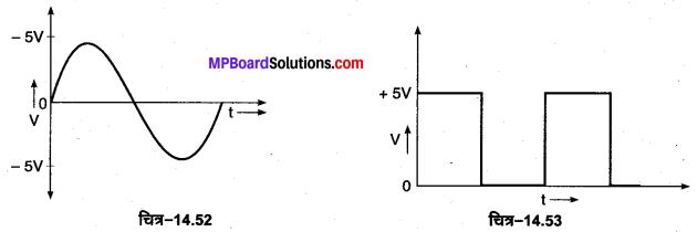 MP Board Class 12th Physics Important Questions Chapter 14 अर्द्धचालक इलेक्ट्रॉनिकी पदार्थ युक्तियाँ तथा सरल परिपथ 32