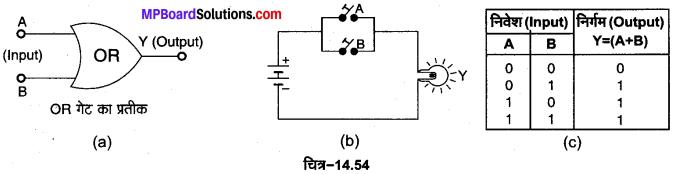 MP Board Class 12th Physics Important Questions Chapter 14 अर्द्धचालक इलेक्ट्रॉनिकी पदार्थ युक्तियाँ तथा सरल परिपथ 33