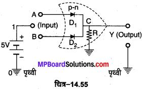 MP Board Class 12th Physics Important Questions Chapter 14 अर्द्धचालक इलेक्ट्रॉनिकी पदार्थ युक्तियाँ तथा सरल परिपथ 34