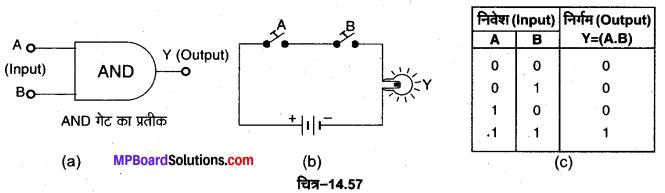 MP Board Class 12th Physics Important Questions Chapter 14 अर्द्धचालक इलेक्ट्रॉनिकी पदार्थ युक्तियाँ तथा सरल परिपथ 36