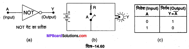 MP Board Class 12th Physics Important Questions Chapter 14 अर्द्धचालक इलेक्ट्रॉनिकी पदार्थ युक्तियाँ तथा सरल परिपथ 39