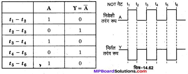 MP Board Class 12th Physics Important Questions Chapter 14 अर्द्धचालक इलेक्ट्रॉनिकी पदार्थ युक्तियाँ तथा सरल परिपथ 41