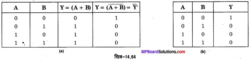 MP Board Class 12th Physics Important Questions Chapter 14 अर्द्धचालक इलेक्ट्रॉनिकी पदार्थ युक्तियाँ तथा सरल परिपथ 43