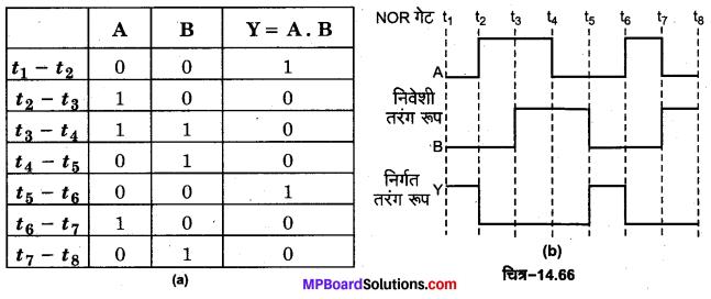 MP Board Class 12th Physics Important Questions Chapter 14 अर्द्धचालक इलेक्ट्रॉनिकी पदार्थ युक्तियाँ तथा सरल परिपथ 45