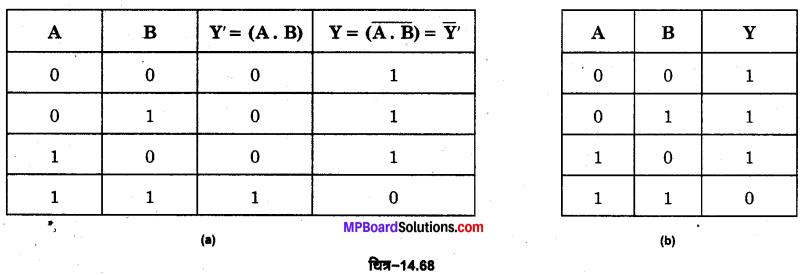 MP Board Class 12th Physics Important Questions Chapter 14 अर्द्धचालक इलेक्ट्रॉनिकी पदार्थ युक्तियाँ तथा सरल परिपथ 47