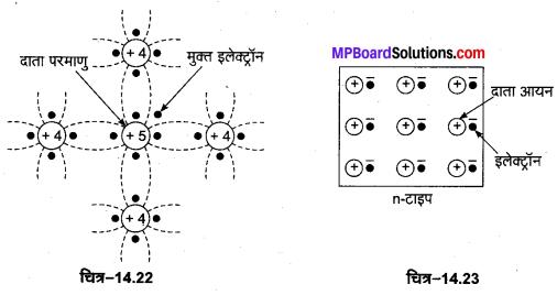 MP Board Class 12th Physics Important Questions Chapter 14 अर्द्धचालक इलेक्ट्रॉनिकी पदार्थ युक्तियाँ तथा सरल परिपथ 5