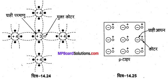 MP Board Class 12th Physics Important Questions Chapter 14 अर्द्धचालक इलेक्ट्रॉनिकी पदार्थ युक्तियाँ तथा सरल परिपथ 6