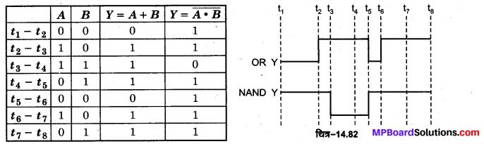 MP Board Class 12th Physics Important Questions Chapter 14 अर्द्धचालक इलेक्ट्रॉनिकी पदार्थ युक्तियाँ तथा सरल परिपथ 67