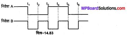 MP Board Class 12th Physics Important Questions Chapter 14 अर्द्धचालक इलेक्ट्रॉनिकी पदार्थ युक्तियाँ तथा सरल परिपथ 68