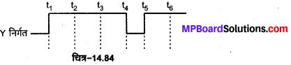 MP Board Class 12th Physics Important Questions Chapter 14 अर्द्धचालक इलेक्ट्रॉनिकी पदार्थ युक्तियाँ तथा सरल परिपथ 69
