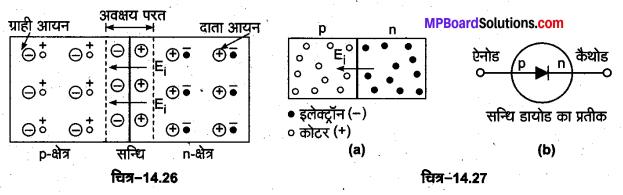 MP Board Class 12th Physics Important Questions Chapter 14 अर्द्धचालक इलेक्ट्रॉनिकी पदार्थ युक्तियाँ तथा सरल परिपथ 7