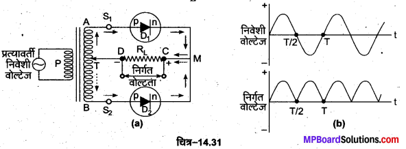 MP Board Class 12th Physics Important Questions Chapter 14 अर्द्धचालक इलेक्ट्रॉनिकी पदार्थ युक्तियाँ तथा सरल परिपथ 74