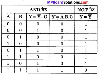 MP Board Class 12th Physics Important Questions Chapter 14 अर्द्धचालक इलेक्ट्रॉनिकी पदार्थ युक्तियाँ तथा सरल परिपथ 92