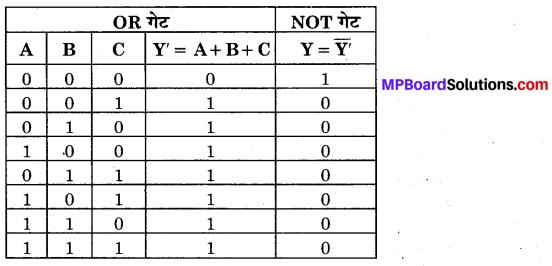 MP Board Class 12th Physics Important Questions Chapter 14 अर्द्धचालक इलेक्ट्रॉनिकी पदार्थ युक्तियाँ तथा सरल परिपथ 94