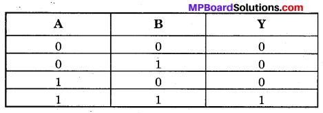 MP Board Class 12th Physics Important Questions Chapter 14 अर्द्धचालक इलेक्ट्रॉनिकी पदार्थ युक्तियाँ तथा सरल परिपथ 96