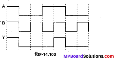MP Board Class 12th Physics Important Questions Chapter 14 अर्द्धचालक इलेक्ट्रॉनिकी पदार्थ युक्तियाँ तथा सरल परिपथ 97