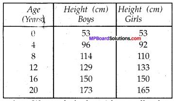Mp Board Solution Class 8