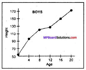 Mp Board Solution Class 8 Science