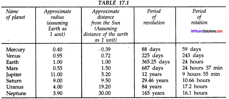 MP Board Class 8th Science Solutions Chapter 17 Stars and The Solar System 9