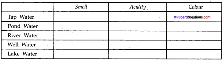 MP Board Class 8th Science Solutions Chapter 18 Pollution of Air and Water 3