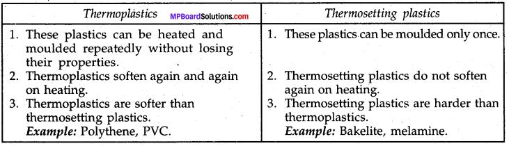 Mp Board Class 8th Science Solution